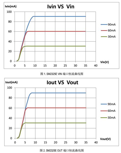 高功率导通高压驱动控制电源ICSM2325E与CYT1000谁更好?