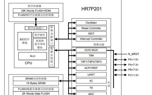 8位单片机HR7P201的数据手册免费下载