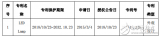 得邦照明发布公告称 获多项LED专利证书