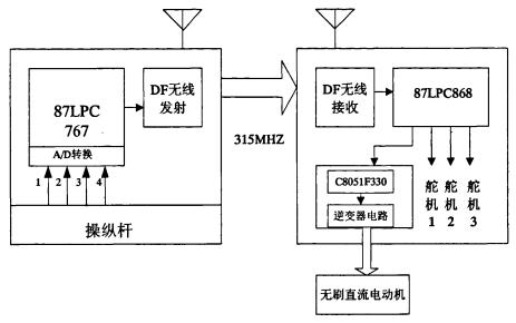 如何使用无刷电机进行航模系统的研究论文概述