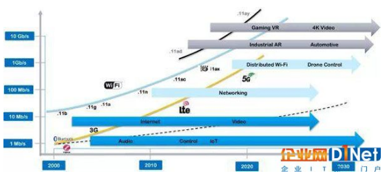 5G商用將至 將為室內無線網絡帶來一次革新