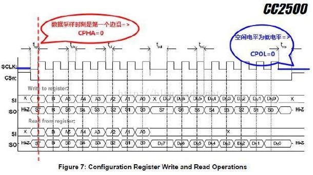 STM32单片机SPI极性和相位的设置方法