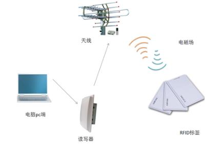 由RFIDlong88.vip龙8国际衍生的产品主要有以下三大类