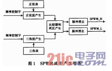 一种基于FPGA的带死区的SPWM波形产生的设计与实现详解