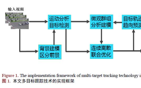 如何使用连续离散问题联合求解和群组分析进行多目标跟踪技术研究