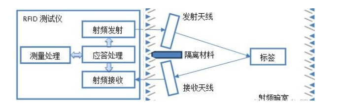 超高频射频标签如何测灵敏度(方法理论和实践)