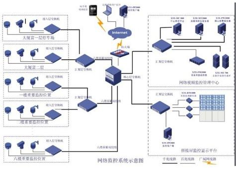 视频监控系统的发展历程回顾