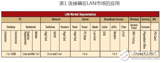 现今的高速系统中 传统的连接器正在被ICM所取代