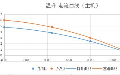 用于端子座的温升曲线计算工具软件免费下载