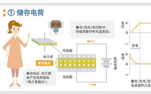 TDK电容器产品指南的详细漫画说明免费下载