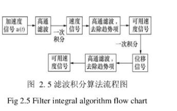 加速度测试积分位移算法介绍和其应用的详细资料研究论文分析