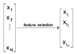 如何给工业大数据降维去噪,你可以试试特征选择