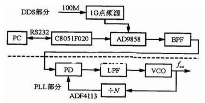 采用AD9858和AD4360_2实现UHF波段频率合成系统的设计