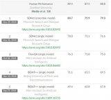 SDNet成为目前世界上唯一在CoQA领域内数据集上F1得分超过80%的模型,达到80.7%