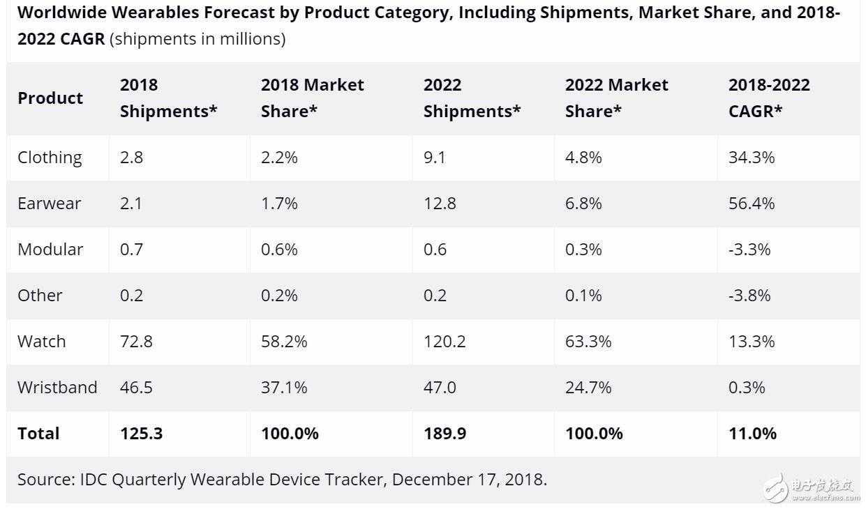 智能手表2022年的发货量跃升至1.899亿台
