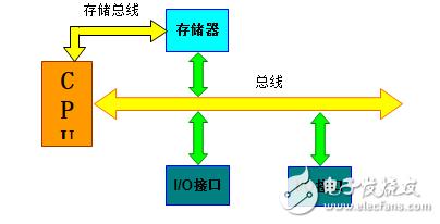 总线的分类和区别