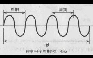 RF信号调制的基础理论和承载数据