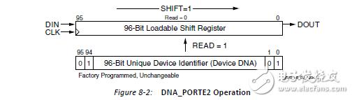 获取Xilinx FPGA的DNA的两个方法