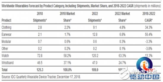智能穿戴设备市场将迎新一波喷发 未来五年智能手表将持续增长智能手环则几乎停滞