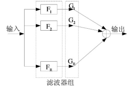 如何进行音频均衡器算法研究与实现的论文资料免费下载