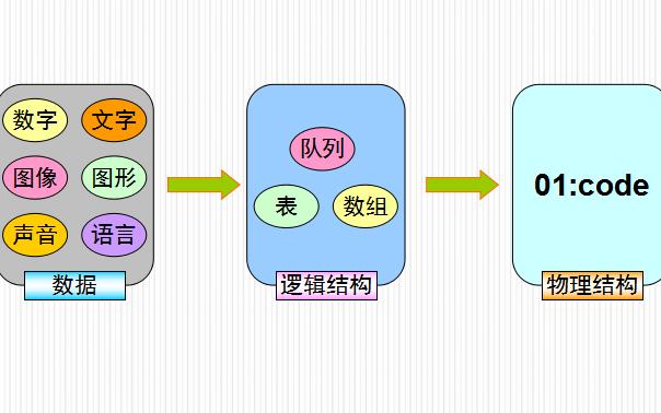 數據庫教程之數據庫的基本概念詳細資料說明