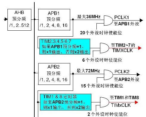 STM32单片机定时器的时钟源设置