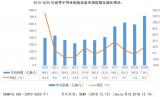 预测未来三年世界半导体设备市场规模
