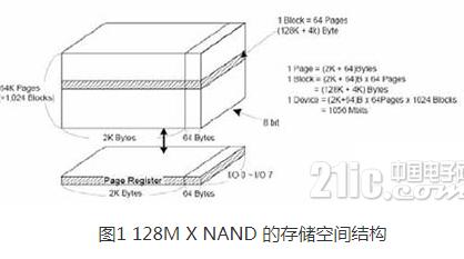 NAND FLASH驱动程序实现的三个具体方面分析