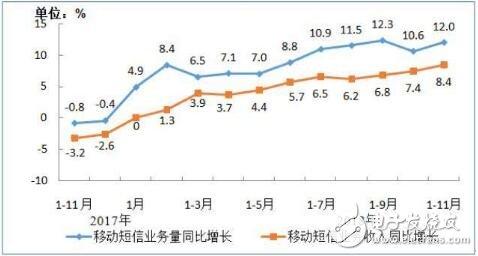 工信部发文11月移动短信业务量同比增长12%