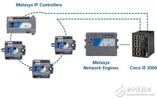 江森自控发布Metasys 10.0楼宇自控系统 极大地提升了用户的工作效率