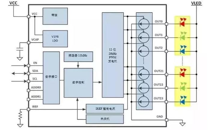 人机交互中LED有什么样的作用和应用说明