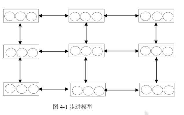 遗传算法如何进行设计和其并行的实现