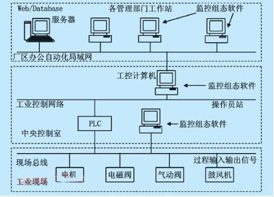 什么是现场工控组态系统中的动态数据交换技术