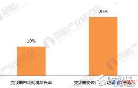 三大模式驱动变频器市场增长 未来5年将保持10%以上的增长率