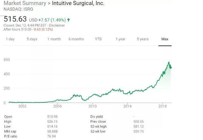 救人无数,年入213亿,这家公司垄断行业18年