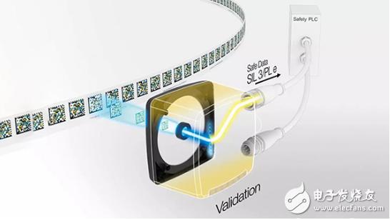 倍加福safePXV/safePGV定位系统开拓创新 是面向未来的安全应用