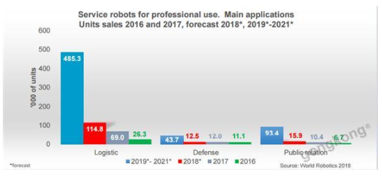 服务机器人市场未来可期 这些领域值得关注
