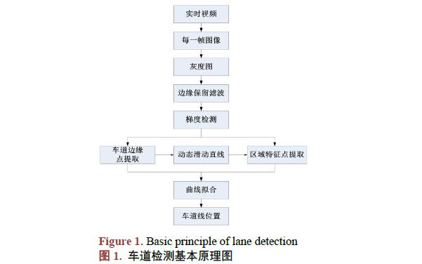 如何使用动态曲线进行车道检测算法的资料概述.