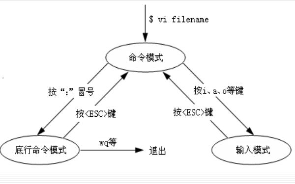 linux系统教程之Vi编辑器的使用教程免费下载