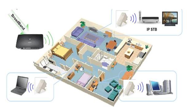 智能家庭网络设计的基础是什么