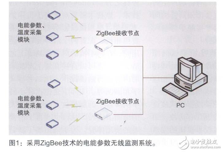 基于ZigBee技术与温度测量模块实现电能参数无线监测系统的设计