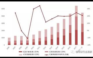 阿里百度上榜 2018中国IC设计新势力汇总