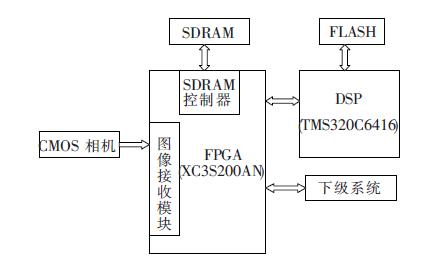 如何使用DSP和FPGA进行实时视频信号处理系统设计