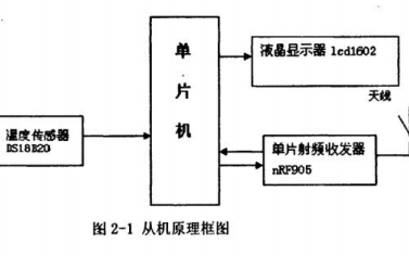 如何使用AVR单片机设计与实现无线通信系统的详细资料概述