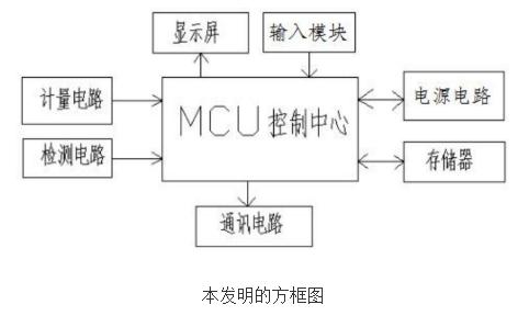 多功能单相复费率电表的原理及设计