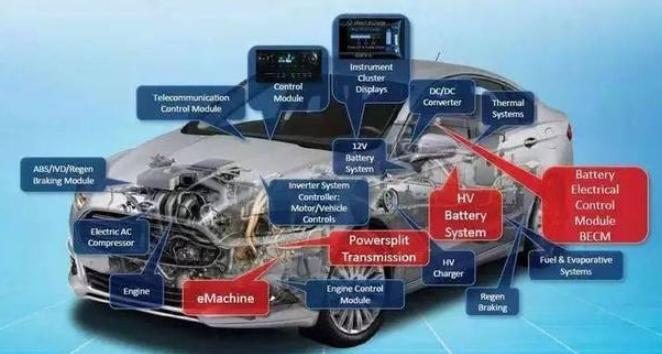 汽车电子E/E系统电气架构的相关知识介绍