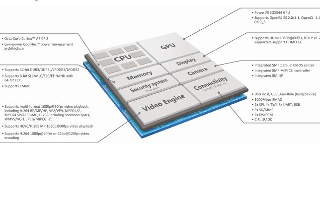 全志H8高性能OCTA內核應用處理器資料免費下載