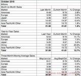 10月份全球芯片市场比去年同期增长了12.7%,...
