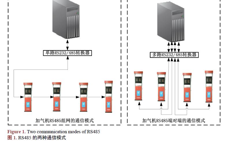 TCP滑动窗口技术在RS485数据通信中有什么样的应用