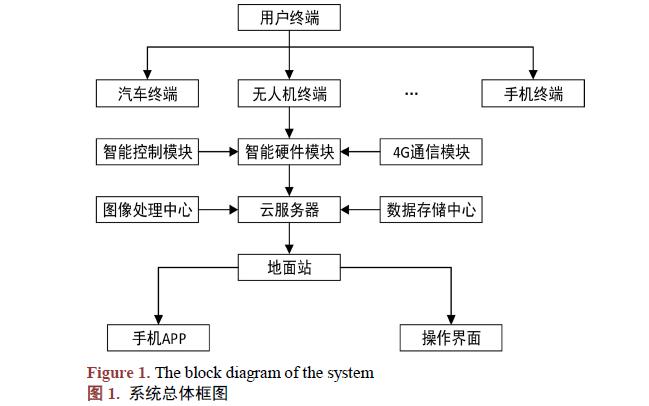 如何使用云計算進行無人機云操作系統的詳細資料說明